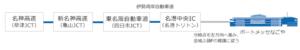 ペット博2019inなごや-関西方面からのアクセス情報